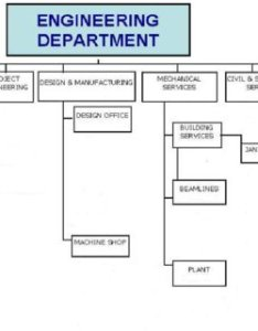 Organizational chart of engineering department also download rh researchgate