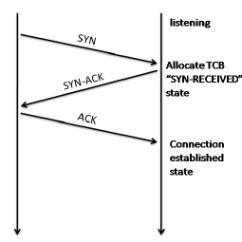 Tcp Three Way Handshake Diagram Ekg Lead Handshaking Download Scientific