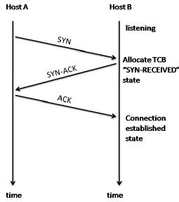 tcp three way handshake diagram 99 dodge neon radio wiring handshaking download scientific