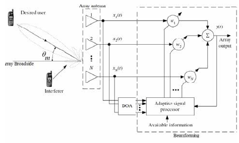 A functional block diagram of a smart antenna system
