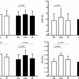 (PDF) Effect of training status on the changes in platelet