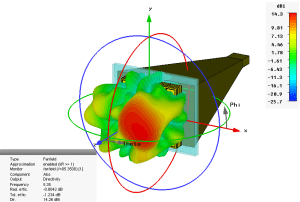 3D radiation pattern of the realistic model of the horn