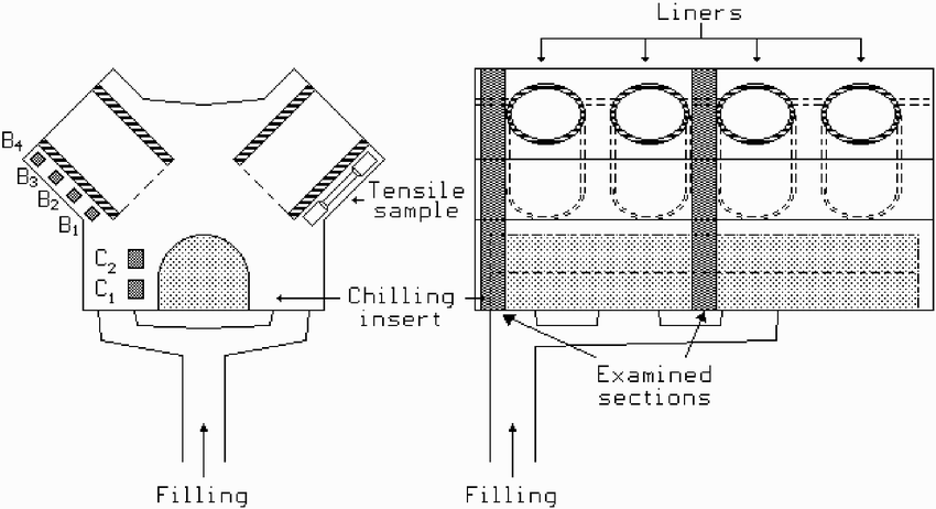 Schematic diagram of the engine block indicating the