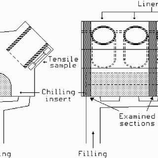 (PDF) Characterisation of an aluminium engine block
