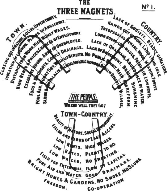 Garden City-Diagrama dos três imãs criado por Ebenezer