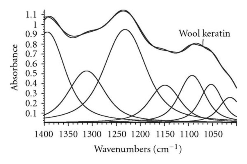 Infrared spectra (a) and (b) Samples 1–4, relative