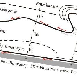 Spatial evolution scheme of the sediment gravity flow for