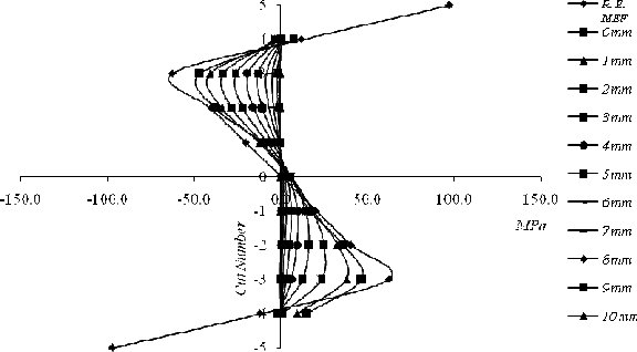 NUMERICAL- EXPERIMENTAL TECHNIQUES APPLIED FOR THE DESIGN