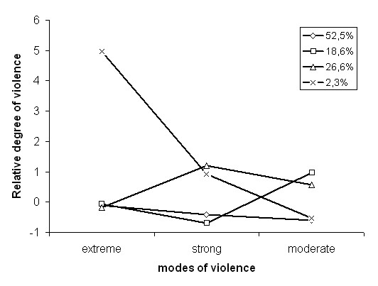 Patterns of wife beating and proportion of women within