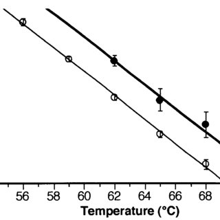 Thermotolerance at 65°C after a 180-min heat shock at