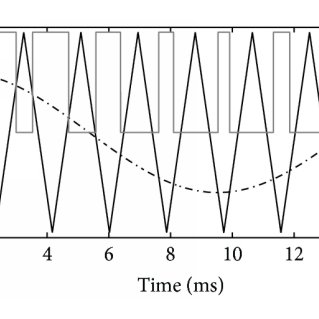 SPWM for the phase a. Carrier signal (triangular