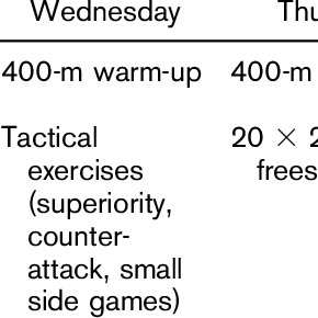 Typical training schedule for a week during the study