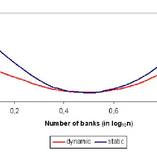 (PDF) Does Competition Reduce the Risk of Bank Failure?