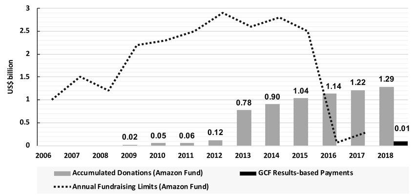 Annual Fundraising Limits (Amazon Fund). Accumulated Donations (Amazon...   Download Scientific Diagram