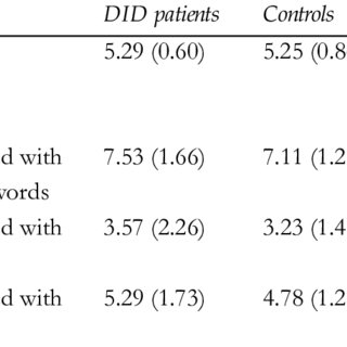 (PDF) Apparent Amnesia: interidentity memory functioning