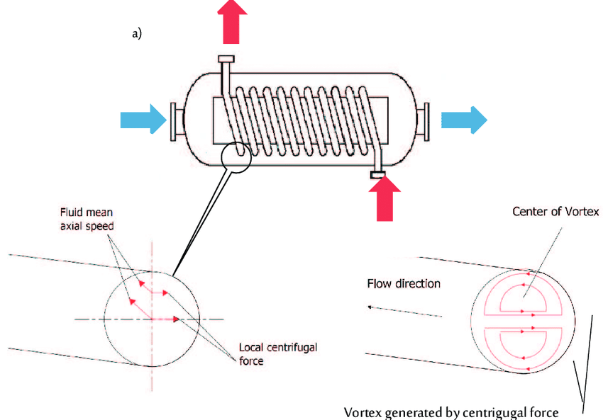 Shell coil heat exchanger view (a), centrifugal force