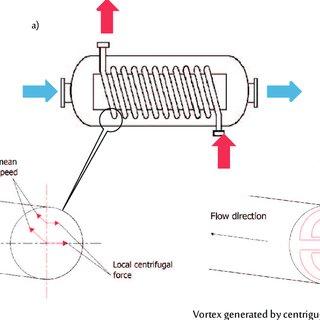 Schematic diagram of experimental rig: 1