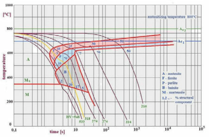 4140 steel phase diagram 2005 jeep wrangler ignition wiring