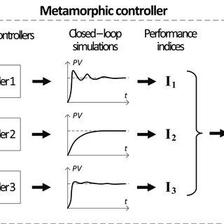 Block Diagram of PLC Based Irrigation Control System 1