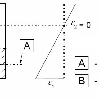 Effective tension area for beam according to Eurocode [5