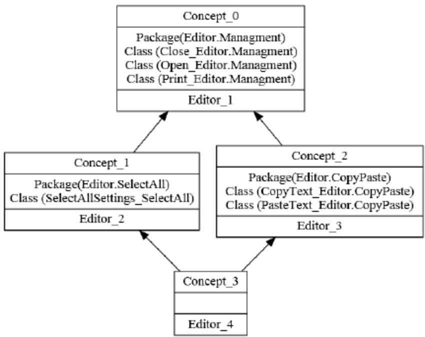 class diagram for text editor 2006 honda civic fuse the formal context and aoc poset variants