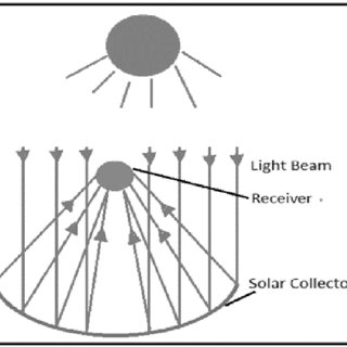 (PDF) Modulating a Solar Parabolic Dish to Produce Boiled
