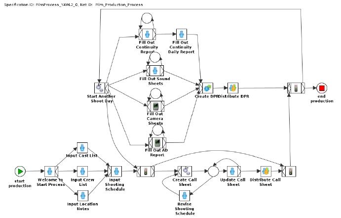 Film Production Process (using YAWL [18] notation
