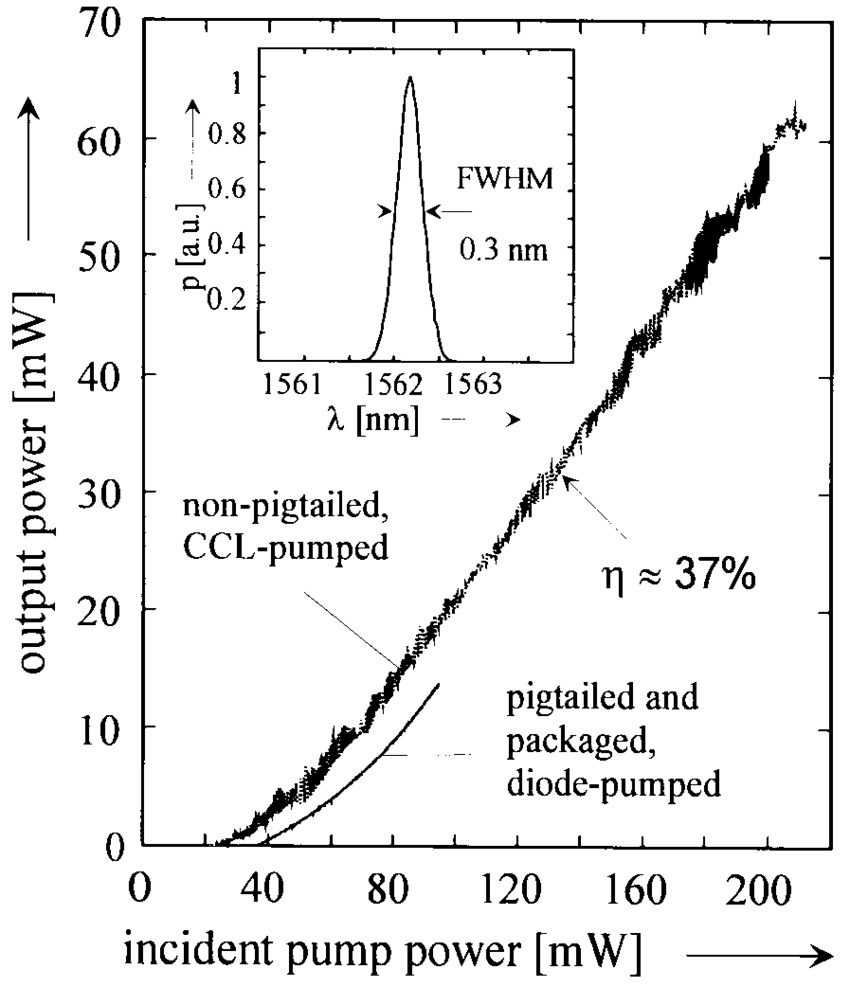 hight resolution of output power of a laser diode pumped pigtailed and packaged ti er linbo