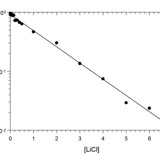 Critical micellar concentration of DPC in various media