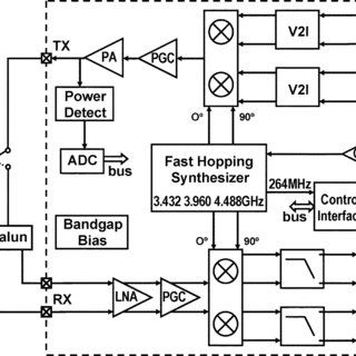 (PDF) A WiMedia/MBOA-compliant CMOS RF transceiver for UWB