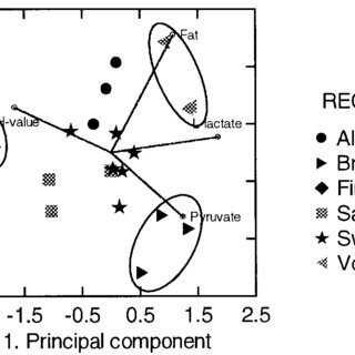 Principal component analysis of the parameters fat, L