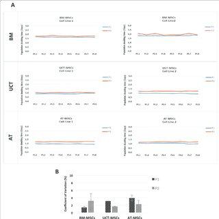 (PDF) Potency testing of mesenchymal stromal cell growth