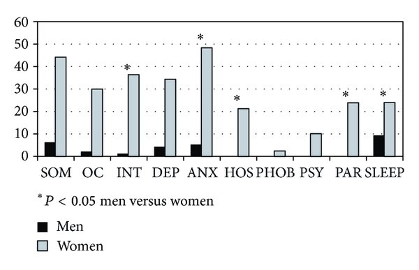 Graphic visualization of percentages of pathological