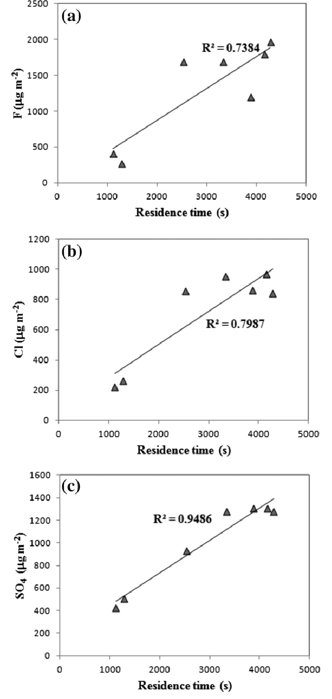 define scatter diagram in statistics gun parts plots comparing the variations of surface normalised f cl and so 4 concentrations ash leachates lg m a2 with plume residence times inside
