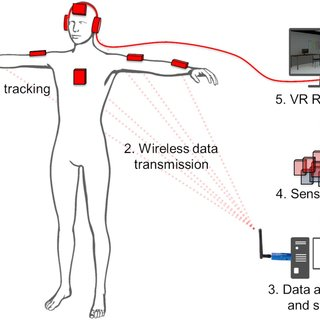 (PDF) Using mimicry of body movements by a virtual agent