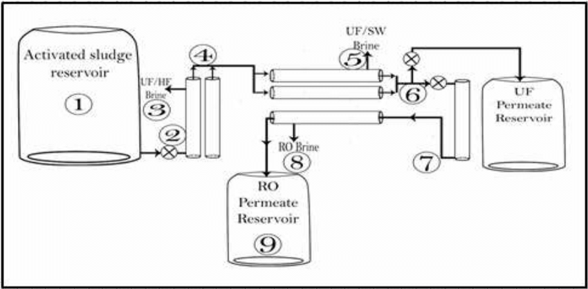 how to make process flow diagram wb statesman dash wiring showing the of wastewater treatment plant which consists hf uf filters