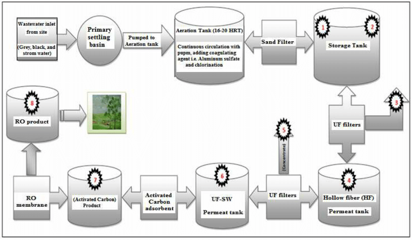 Flow diagram showing the process of wastewater treatment plant which | Download Scientific