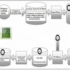 Wastewater Treatment Plant Flow Diagram 2002 Chevy Impala Parts Showing The Process Of Which Download Scientific