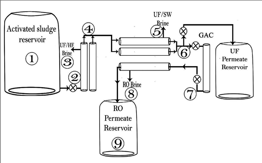 Flow diagram schematizing the WWTP at Al-Quds University