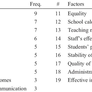 (PDF) Enhancing Quality of Education: A Case Study on an