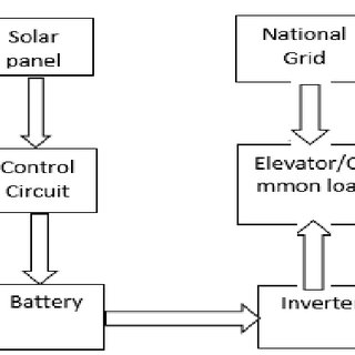 (PDF) Solar PV System Design and Installation at Roof Top