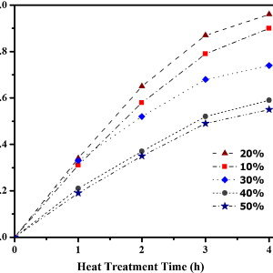 XRD patterns of the products obtained by heat treatment of