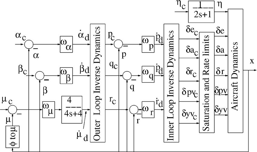 Block diagram of closed-loop aircraft dynamics with the