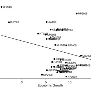 (PDF) Economic Growth, Law and Corruption: Evidence from India