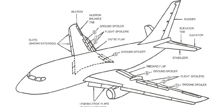 3: Flight Control Surfaces of Jet Passenger Carrier