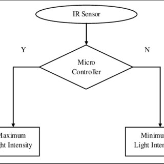 (PDF) Automatic Street Light Control by Detecting Vehicle