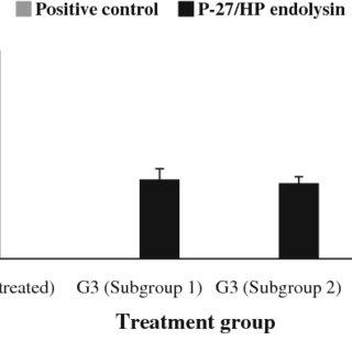 Endolysin in vitro lytic activity against S. aureus 27/HP