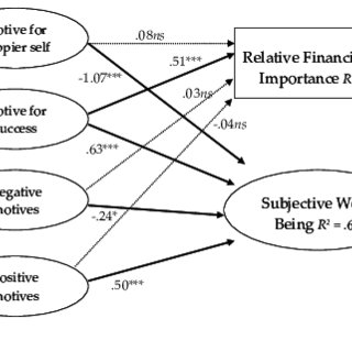 Model of Associations between Financial Goal Importance