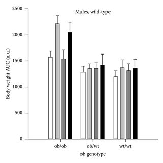 Blood glucose levels as area under the curve (AUC) from a