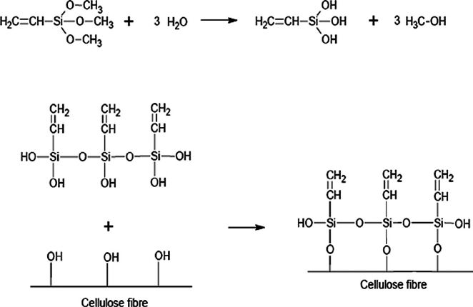 General bond mechanism of silane coupling agent to fibres